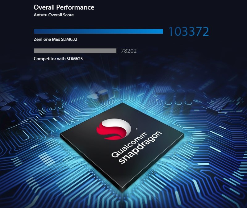 Performas Qualcomm Snapdragon 632 | Image Source: Asus.com